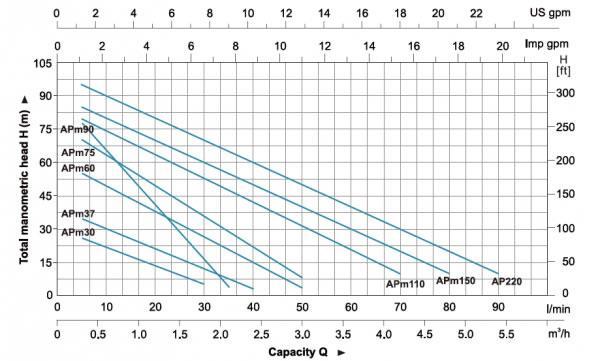 منحنی کارایی هیدرولیکی پمپ های سری APm