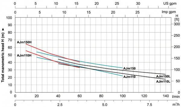 منحنی کارایی هیدرولیکی پمپ های سری AJm